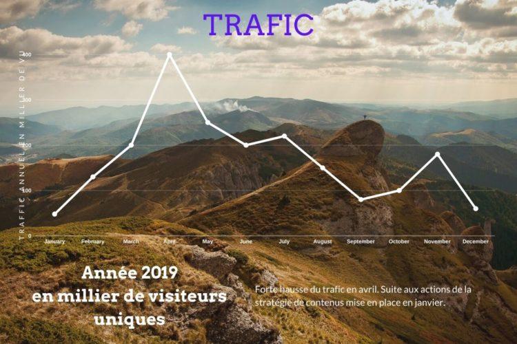 Illustration d'une graphique trafic