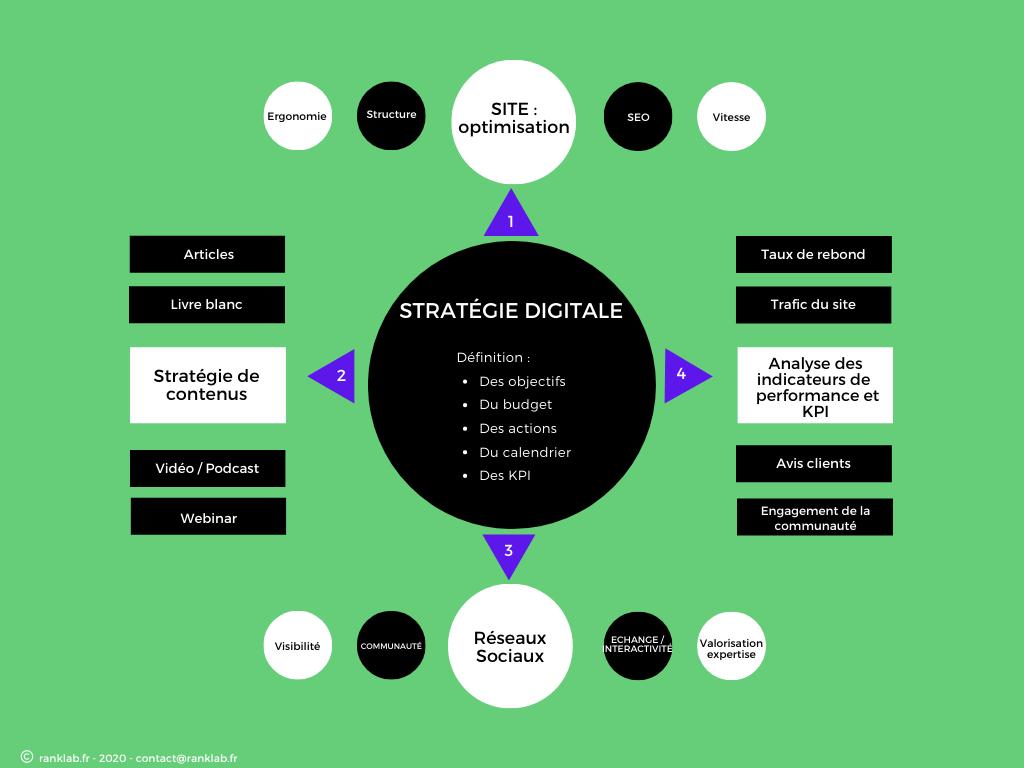 Shéma d'une stratégie digitale possible de type stratégie de contenus
